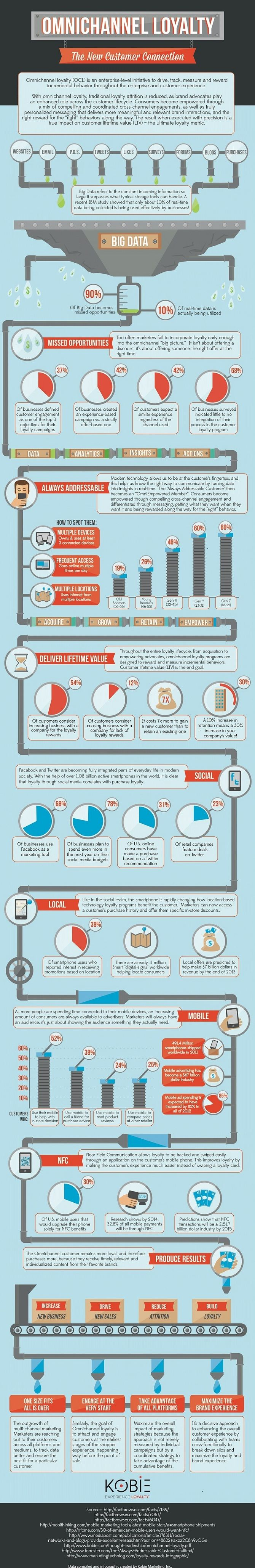 """The following infographic covers missed opportunities, the """"always addressable consumer,"""" the importance of delivering lifetime value, the role of social media in OCL, and more.    Read more: http://www.marketingprofs.com/chirp/2013/10476/omnichannel-loyalty-the-new-customer-connection-infographic#ixzz2PkG253Ac"""