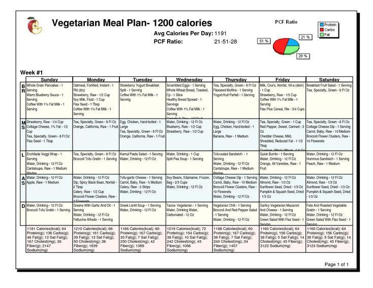 Best 20+ Diabetic diet meal plan ideas on Pinterest | Diabetic ...
