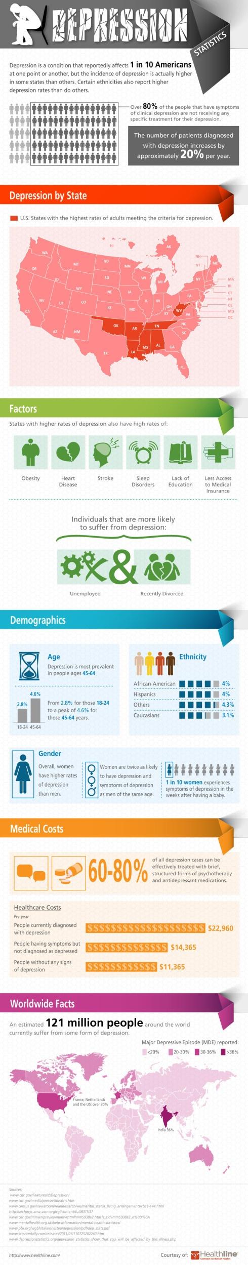 Depression statistics #infographic