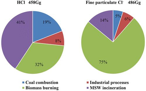 Anthropogenic Emissions of Hydrogen Chloride and Fine Particulate Chloride in China