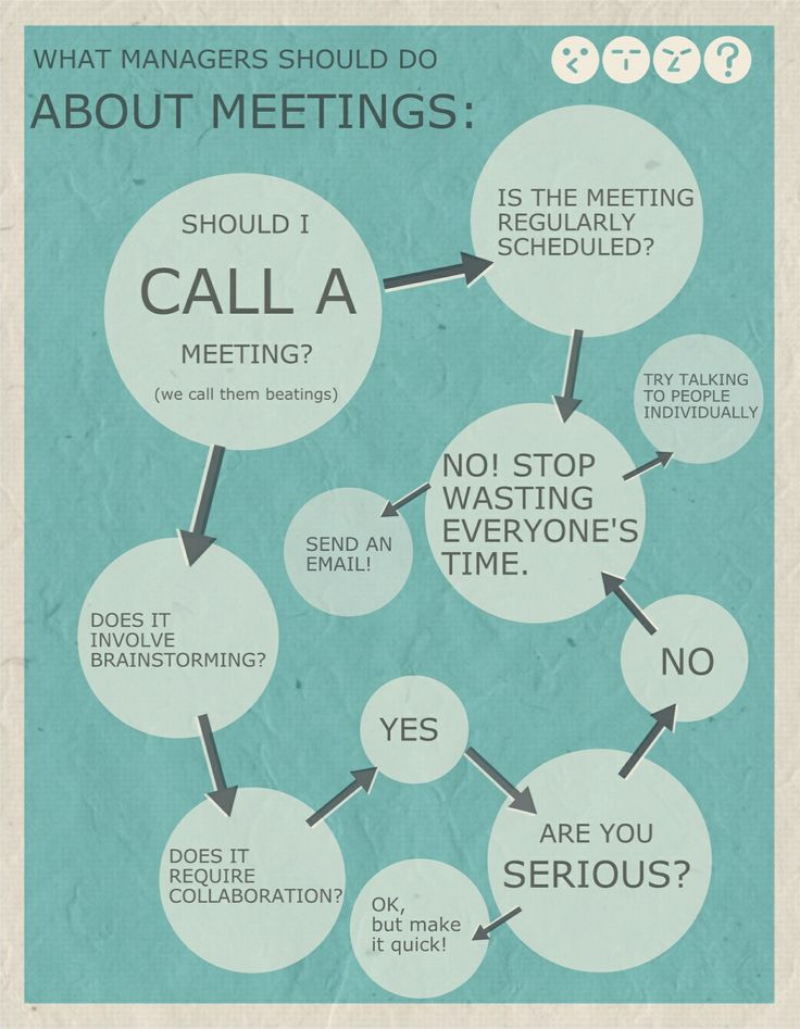 Should I Call a Meeting? #infographic