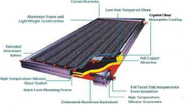 Solar Collector Panel Cross Section | Knowledge | Pinterest