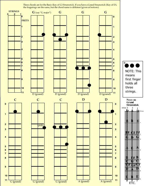 Beatles  Yellow Submarine Tabs  AZ Chords