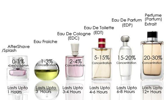 Fragrances: What is the difference between 'perfume', 'eau de toilette' and 'cologne'? - Quora