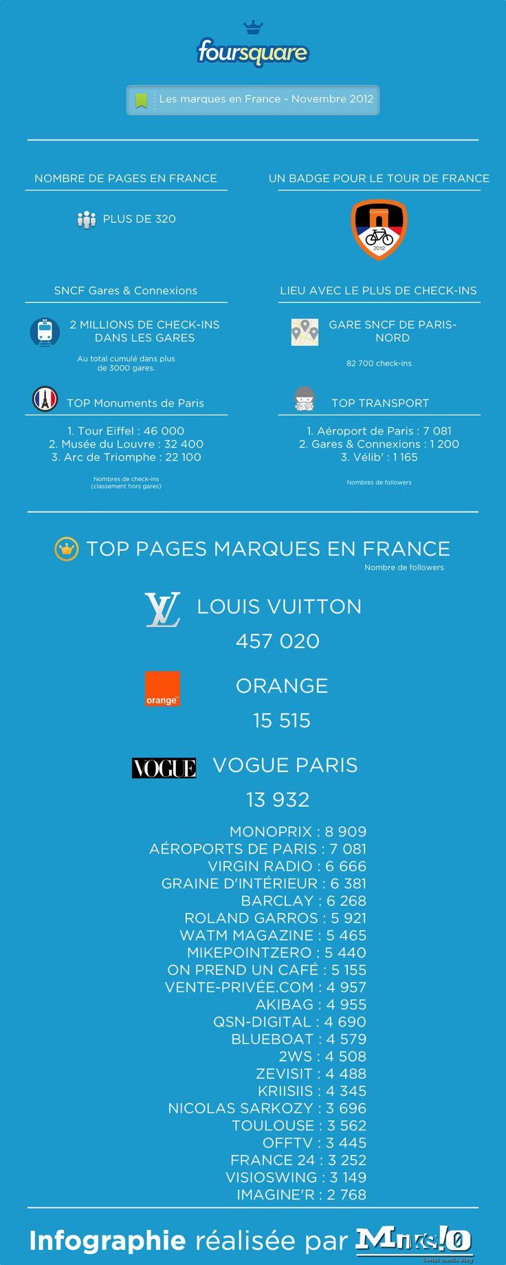Foursquare infographie Page marque Novembre 2012 V2b