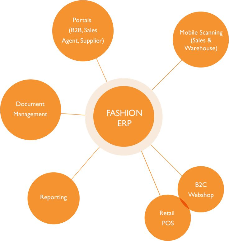 Fashion ERP. Information about TRIMIT Fashion on b-consolutions.be. TRIMIT ERP & Ecommerce software solution for fashion and apparel.