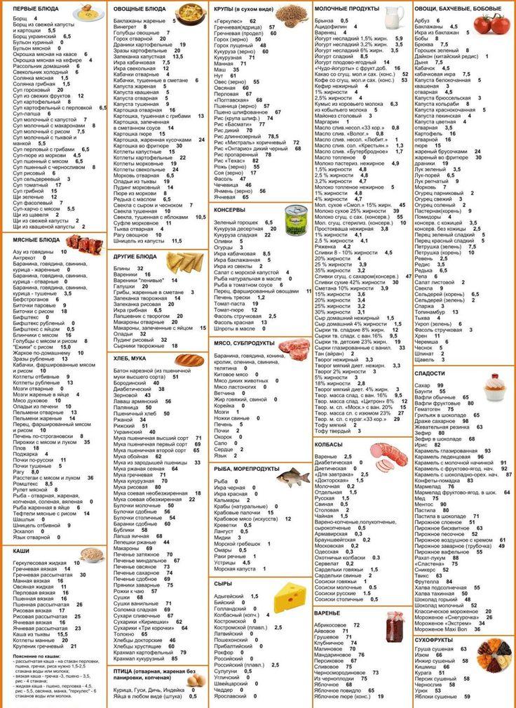 Кремлевская Диета Таблица Онлайн. Кремлёвская диета: меню на неделю, отзывы, полная таблица готовых блюд