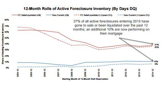 US Active Foreclosure Inventory Backlog is Clearing Out.