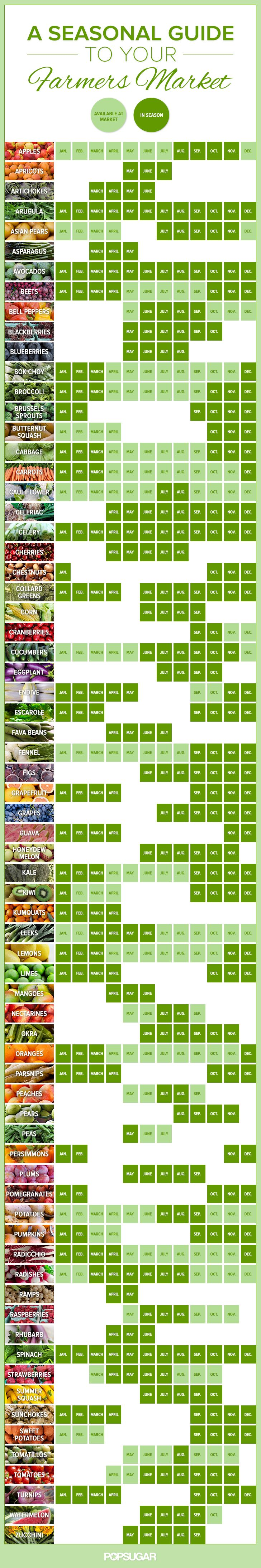 Great guide for those who wants to eat according to the seasons. Your Seasonal Farmers Market Guide