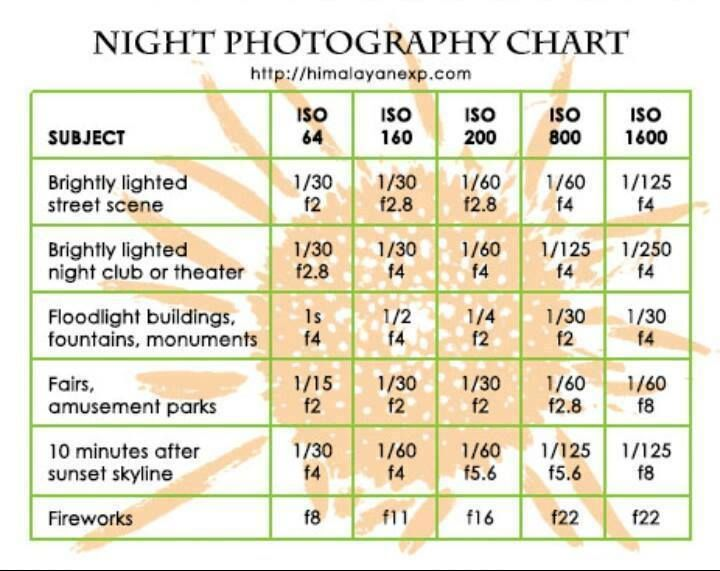 Night Photography Cheat Sheet
