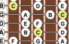 B Guitar Chord - Guitar Chords Chart - 8notes.com