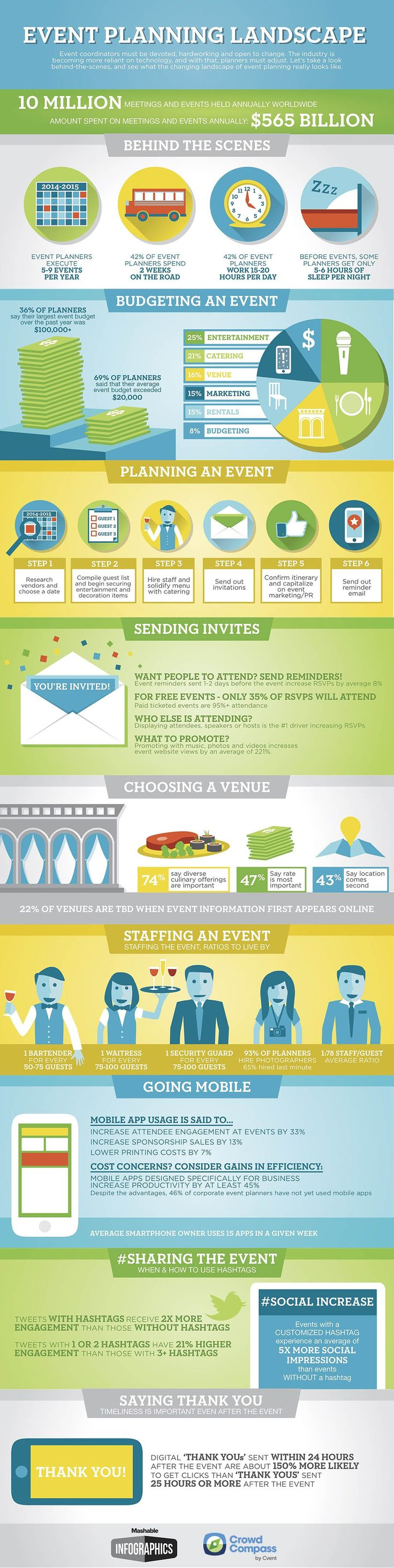An infographic detailing a day in the life of an event planner.