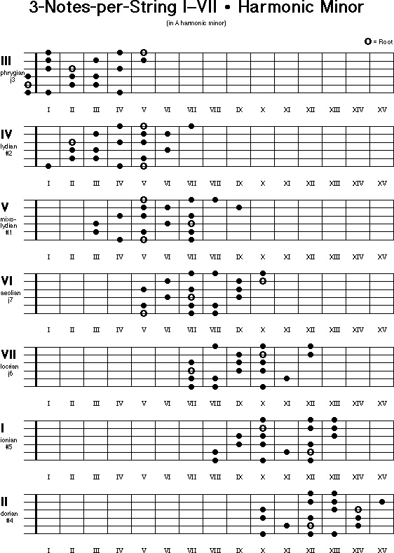 113 best images about guitar scales on pinterest guitar - Guide per scale ...