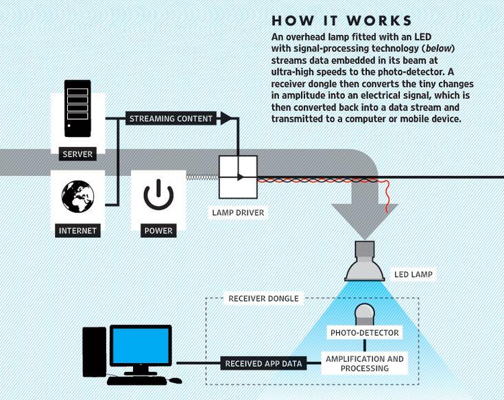 Principe du Li-Fi.