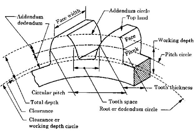 Gear Nomenclature More in http://mechanical-engg.com