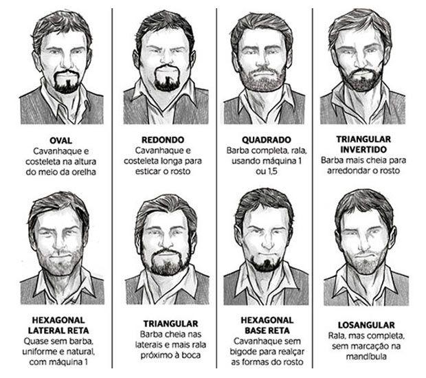 Saiba qual a barba ideal para o seu tipo de rosto.