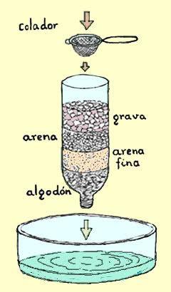 Experimentos caseros: Filtro casero para el Agua