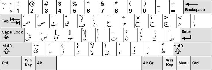Aprender o Alfabeto Árabe com todas as letras, explicações e ideias gerais do Abecedário árabe. Rápida aprendizagem do alfabeto oriental.