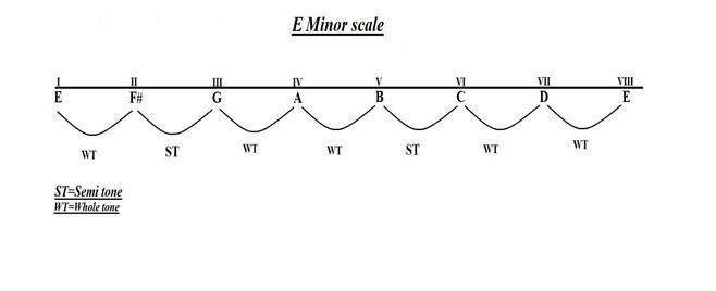 All minor scales and how they are formed...Many of us have been playing the major and the minor scales without actually knowing how they are formed...Lets learn them now here : http://musicterrene.com/2015/08/03/list-of-all-minor-scales-and-how-they-are-formed-with-chart-and-diagrams/