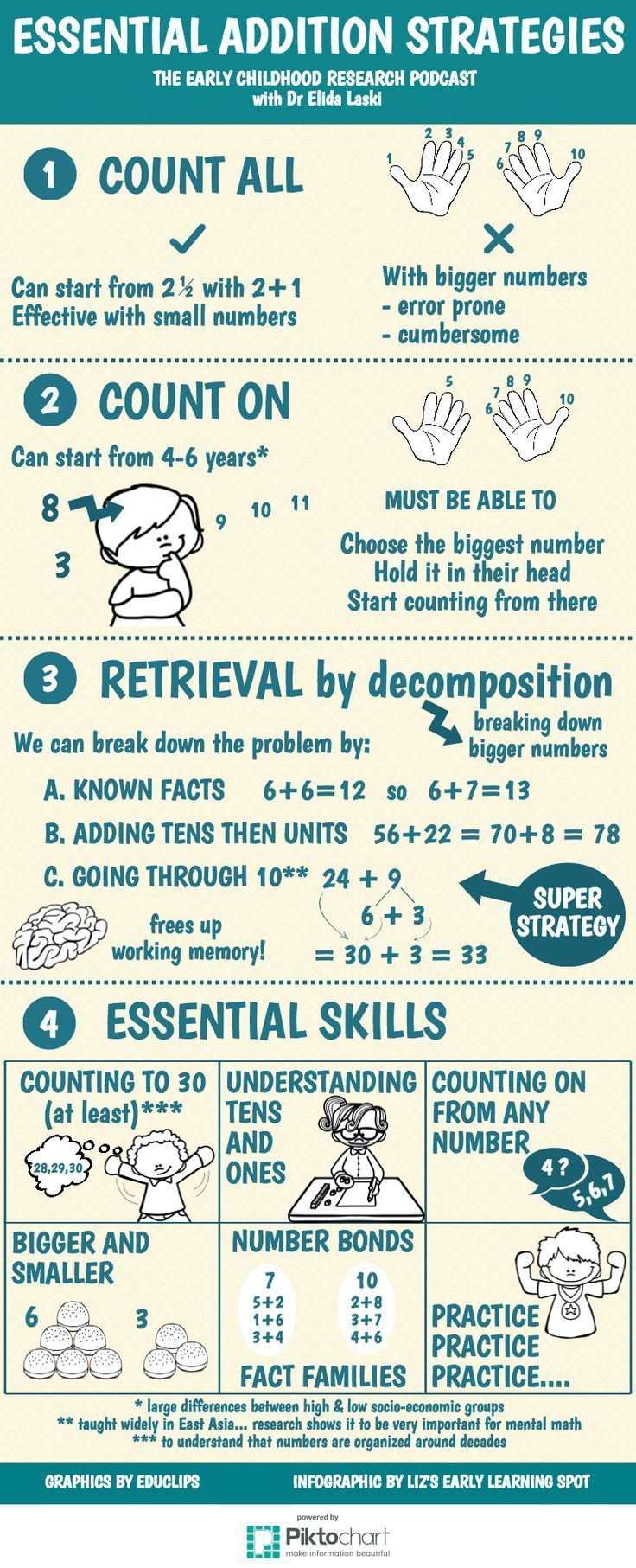 Essential Addition Strategies For Young Children 17 Best Images About Math  Strategies On Pinterest Multiplication Adding Fractions Math Shortcut  Mentally