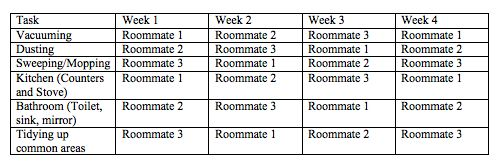 A chore chart makes sure that all roommates pitch with common areas. Decide which tasks you'll be responsible for and which you'll work on together.