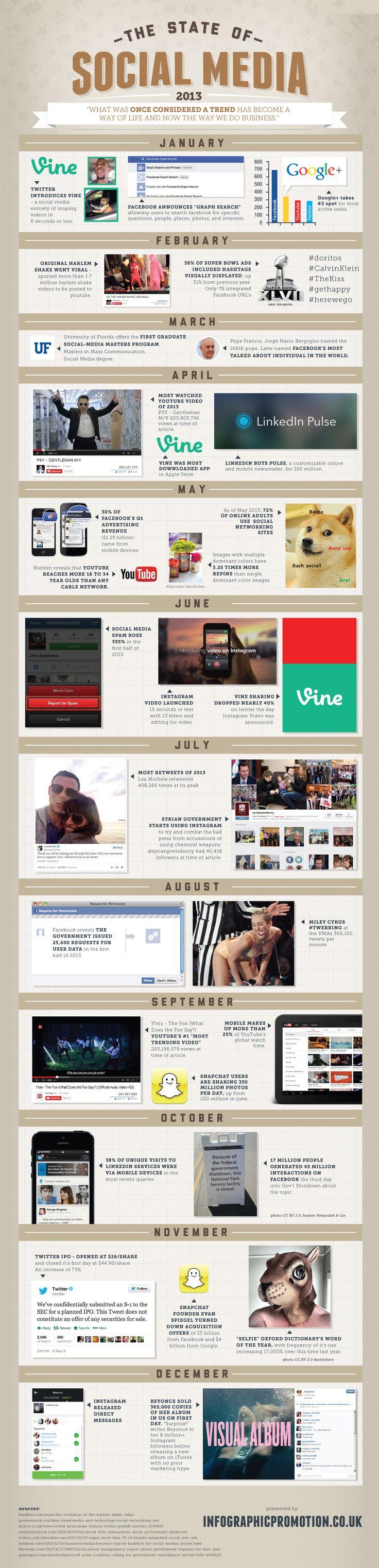 The state of Social Media 2013 - #SocialMedia #Infographic