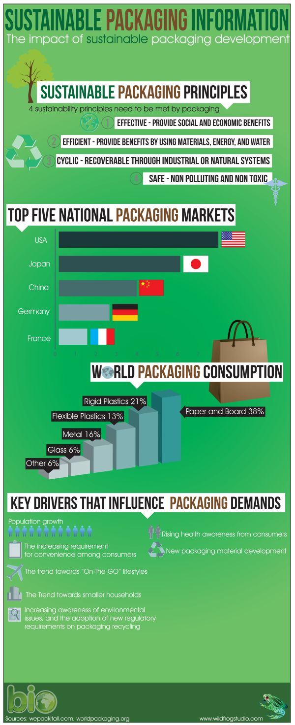 The demands on packaging are greater than they have ever been due to our growing population. When it comes down to purchasing a product, the majority