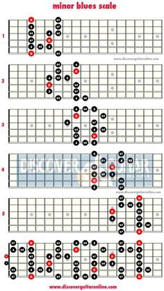 minor blues scale: 5 patterns | Discover Guitar Online, Learn to Play Guitar