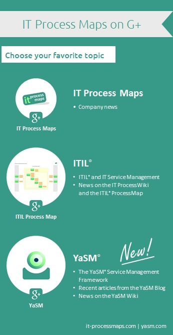 1000 images about itil on pinterest for Itil v3 templates