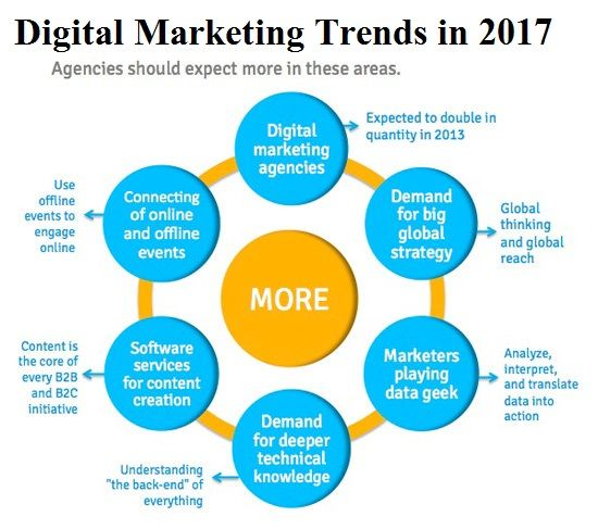 The only Fashion that never fades: Digital Marketing