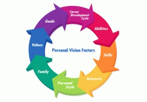 List of personal values priorities