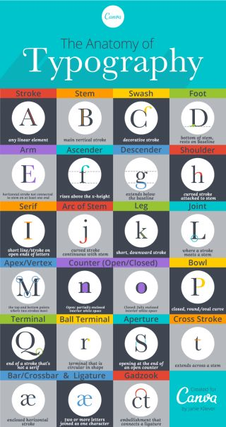 A Beautifully Illustrated Glossary Of Typographic Terms You Should Know by Janie Kliever  https://designschool.canva.com/blog/typography-terms/