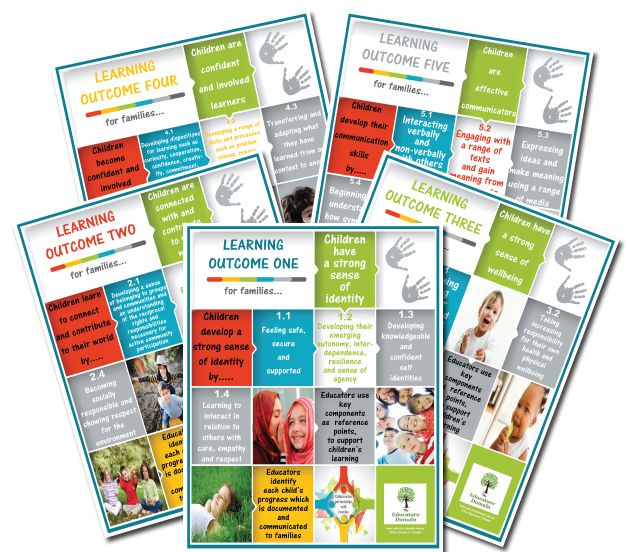 Learning Outcome Posters for Families A collection of A3 and A4 posters to help families understand each of the Learning Outcomes and how educators use the outcomes to support children's learning.   This pack is great pack for promoting collaborative partnerships with families within your service by breaking down the key components of each outcome in a set of colourful high quality posters. http://educatorsdomain.com.au/inc/sdetail/8677