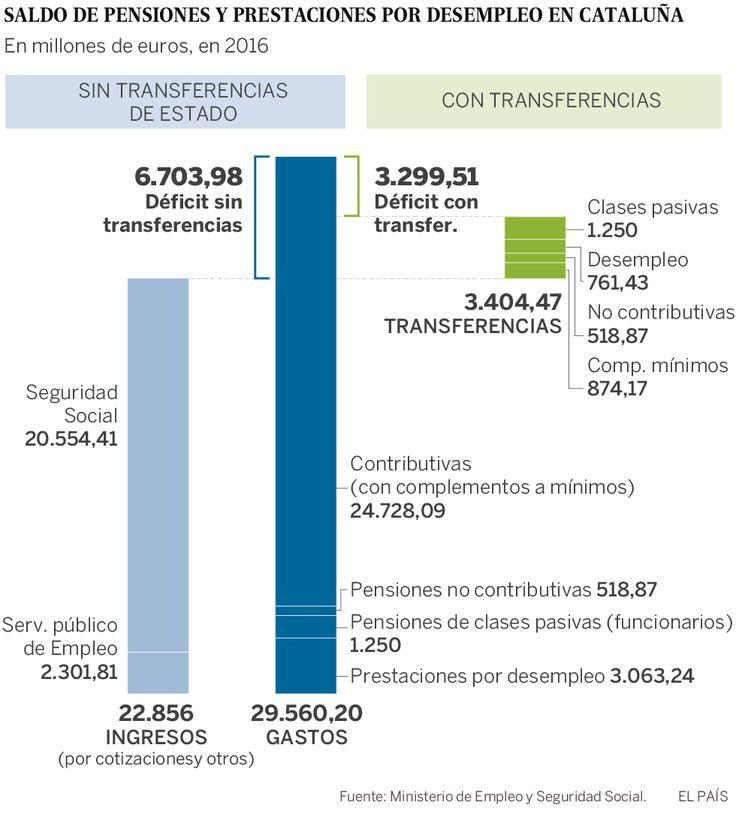 Empleo cifra en 6.704 millones el déficit de pensiones y prestaciones en una Cataluña independiente