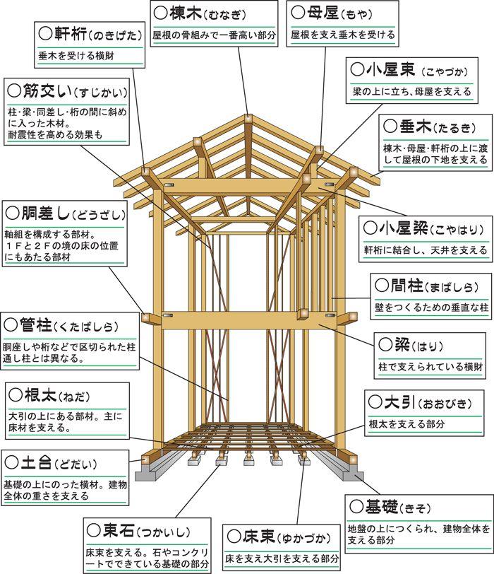 木造軸組工法の各部の名称