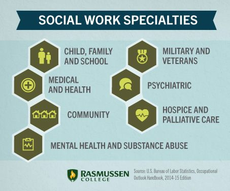 a report suggesting the employment of a social worker in a community mental health team Discharge planning for social workers is one of the most vital facets in the practice of healthcare and mental health case conscious of different community.