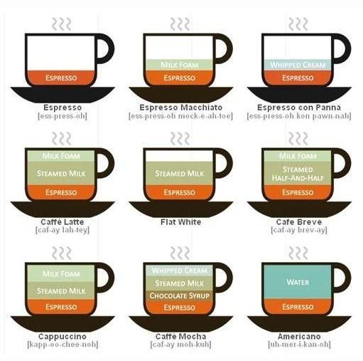[커피 종류] 다양한 커피 종류(아메리카노,에스프레소,카페라떼,카페모카,마끼아또) 솔직히 커피 종류하면 너무 다양해서... 커피 종류가 무궁무진하지만 커피 종류를 알아 가면서 마신다면 더욱 더 흥미로운 깊은 커피 맛에 빠지겠져~ 커피 종류를 알아 보기전에... 커피 종류를 판가름하는 커피의 블랜딩 표이에여~ 커피전문점 창업 커피전문점 바리스타 원두커피 커피 커피머신 에스프레소 커피메이커 스타벅스 핸드드립 원..