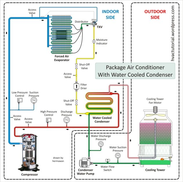 Package Air Conditioner With Water Cooled Condenser Refrigeration And Air Conditioning Air Conditioning System