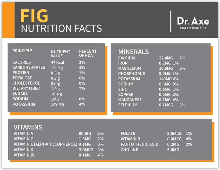 Fig Nutrition Facts Short http://www.draxe.com #health #holistic #natural