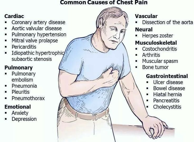 Image result for common causes of chest pain