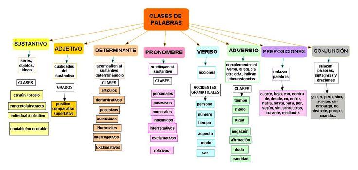 Blog de Mª José: ESQUEMA: Clases de palabras