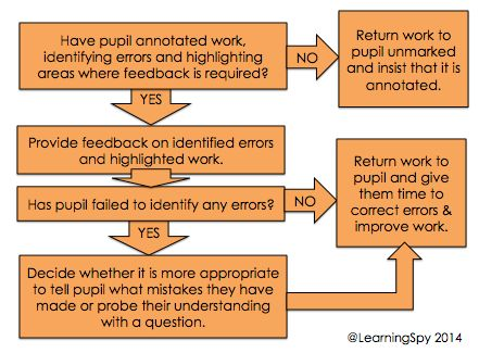 Getting feedback right Part 2: How do we provide clarity? - David Didau: The Learning Spy