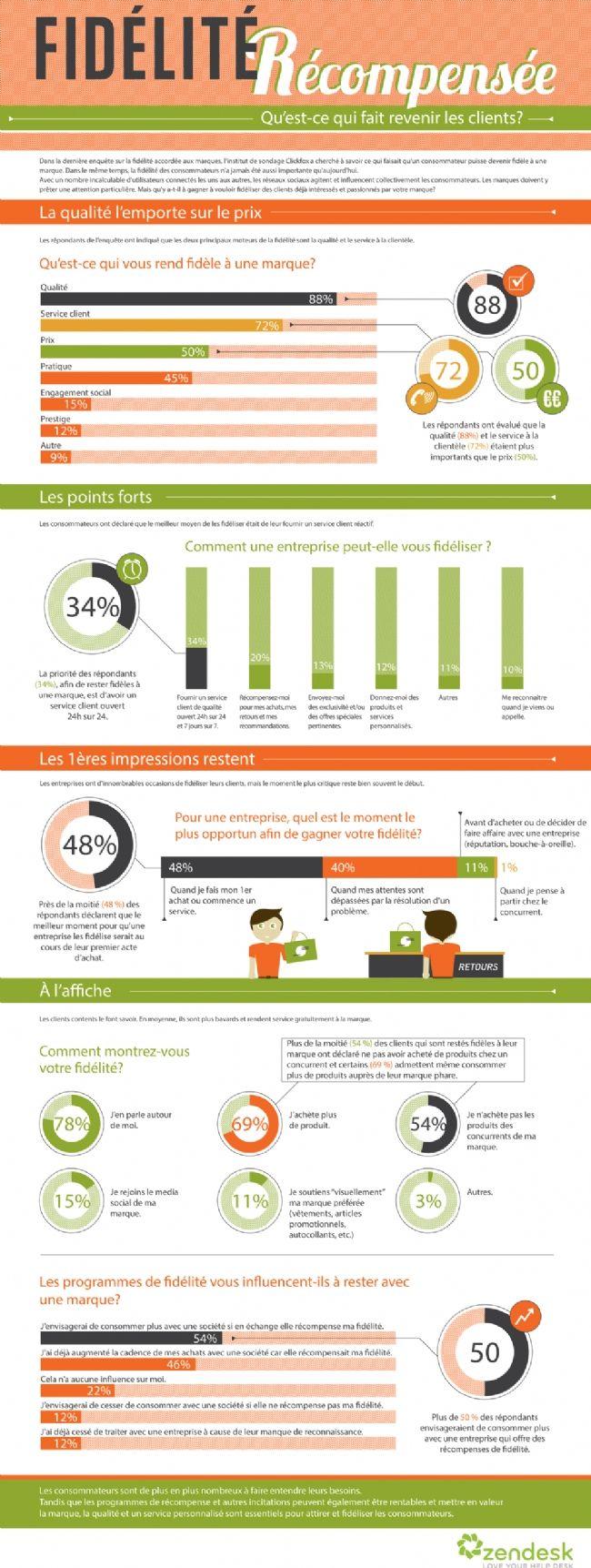 Infographie   Quels sont les leviers de la fidélité client?