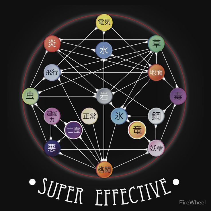 Pokemon Super Effective Type Chart by FireWheel