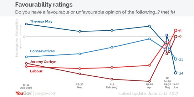 Theresa May is now almost as unpopular as pre-campaign Jeremy Corbyn, finds YouGov poll  In the space of a week, Theresa May has become almost as unpopular as Jeremy Corbyn once was