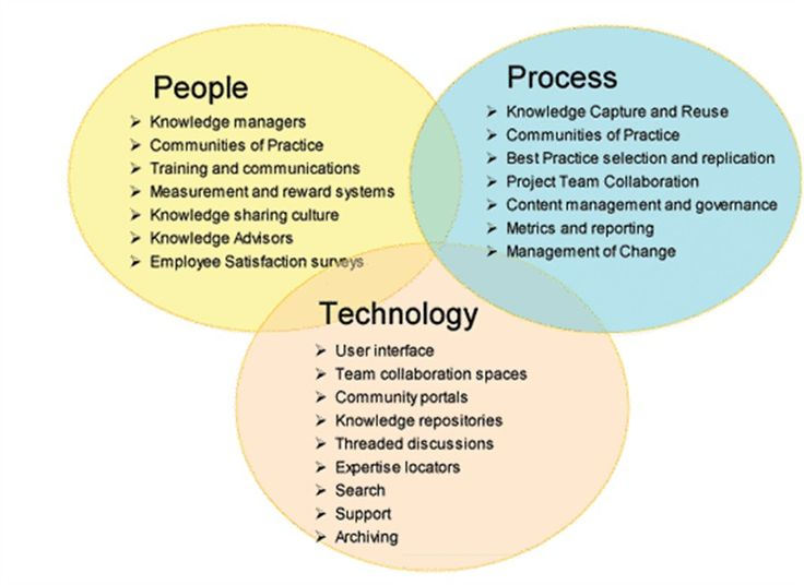 best knowledge management images knowledge  image result for knowledge management components