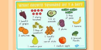 What Counts Toward My 5 a Day Poster - healthy eating, food