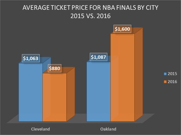 NBA Finals Ticket Prices Up for Warriors, Down for Cavaliers - http://blog.clairepeetz.com/nba-finals-ticket-prices-up-for-warriors-down-for-cavaliers/