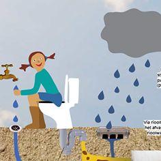 Hoe werkt een wc, waar komt het water vandaan? Hoe werkt electriciteit??