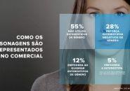Menos de 20% dos comerciais contribui para a equidade de gênero e raça no Brasil